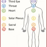 Chakras + Balance = New You